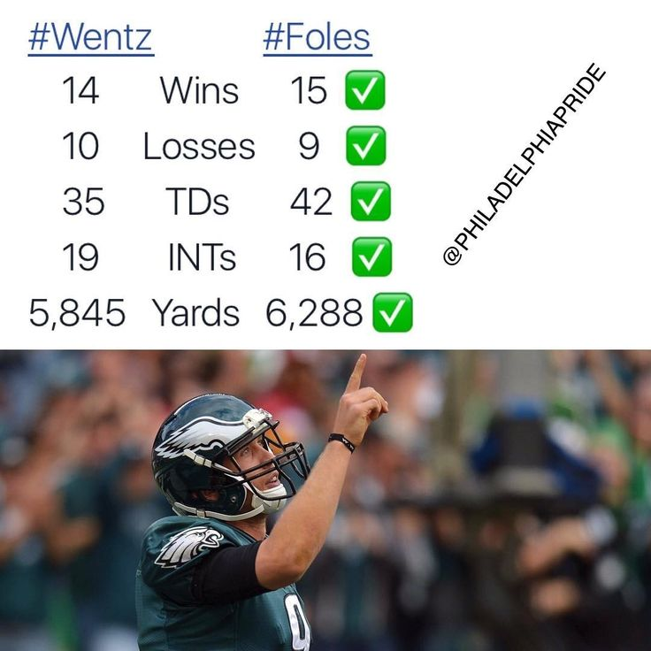 Stats through 24 career games. These are correct stats you are free to look them up. Keep in mind these only include Wentz's first 8 games of this season. #Eagles #FlyEaglesFly Learn more Philadelphia Eagles  https://clssport.com/category/nfl/philadelphia-eagles/ or @eaglesfans247 on Bio #eaglesfans247 #phillyfootball #EaglesNation #PhiladelphiaEagles #nophlyzone #bleedgreennation #eaglesshirt #eaglesclothing