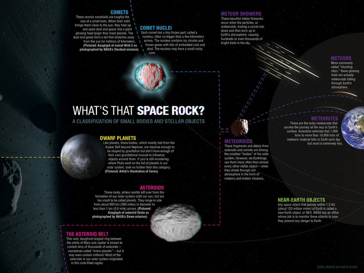 258 best 空间 Space Rocks images on Pinterest | Astronomy ...