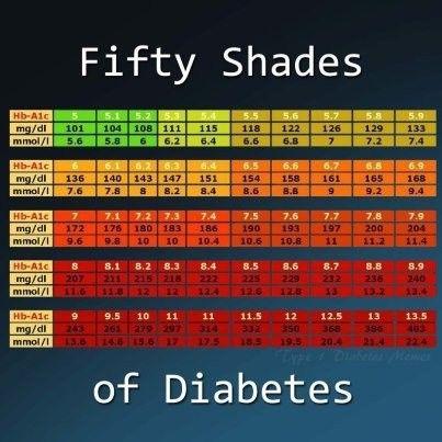 Best 20+ Diabetes medications chart ideas on Pinterest ...