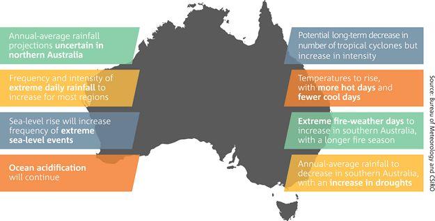 Map of Australia with tabs indicating future climate scenarios for Australia
