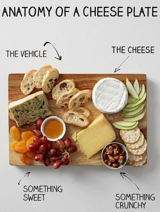 3 tipos de queijo para 6 a 8 convidados, de massa mole (Brie ou Camembert), semi-dura (Gruyère ou Manchego) e dura (Pecorino ou Parmigiano Reggiano). Para acompanhar: pães com casca dura, baguetes e biscoitos de água e sal, que são neutros. Frutas: uvas, pêras fatiadas, maçãs, figos, ameixas e damascos secos e nozes (elemento crocante). Tirar os queijos da geladeira 1 hora antes de servi-los.