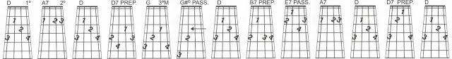 MEU CAVAQUINHO: Sequências harmônicas do acorde de D e o tom relat...