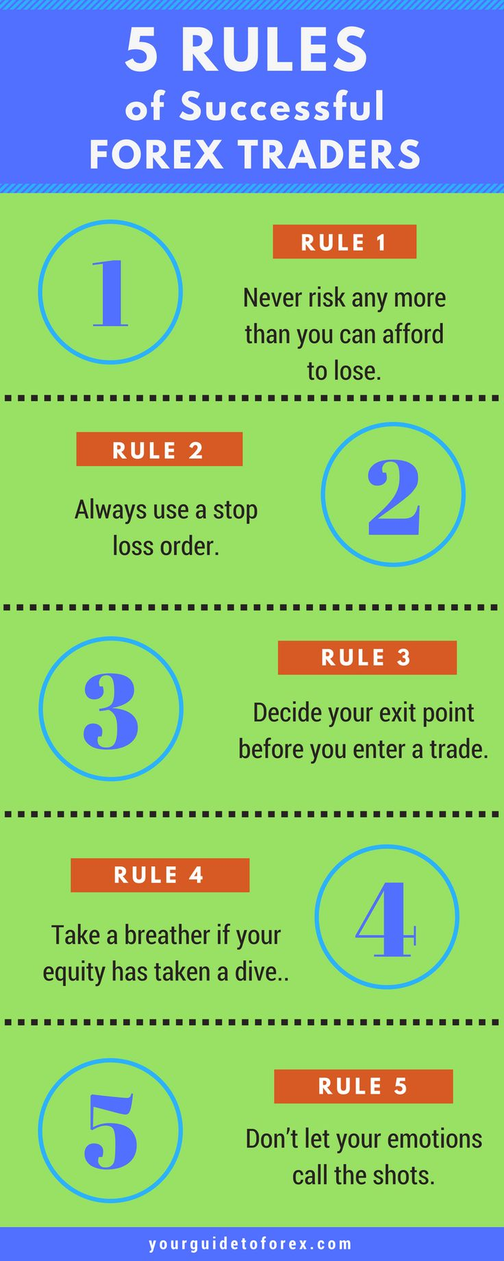 Trading rules strategies for success