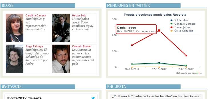 Nuestro gráfico dinámico en www.vota2012.cl candidatos a Alcalde Recoleta #Vota2012