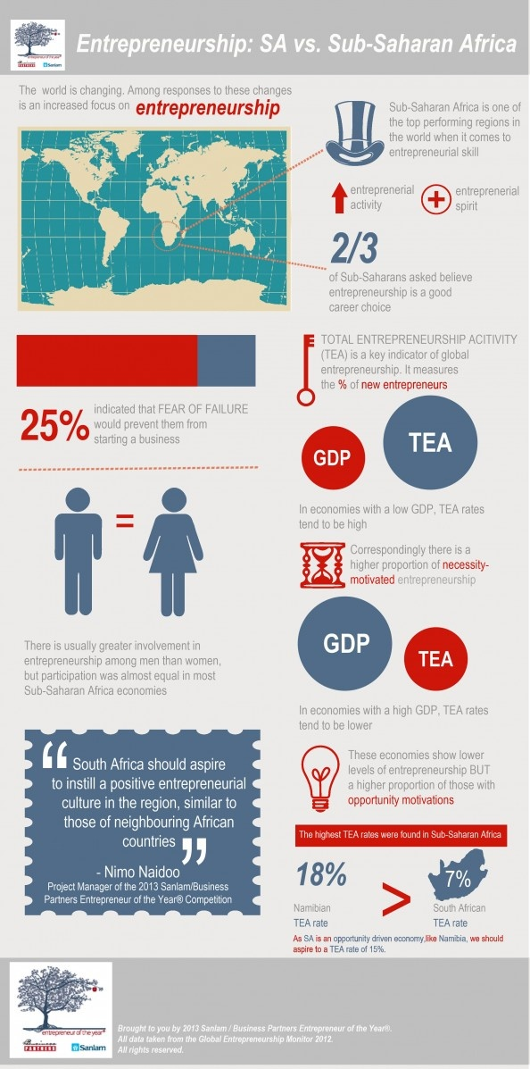 Infographic on entrepreneurship in South Africa. #entrepreneur #Africa #business #infographic