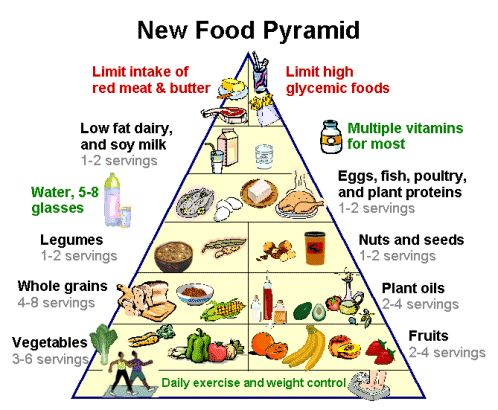 Obesity 19 Food Pyramid