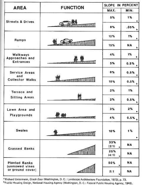 Image result for slope standards landscape architecture