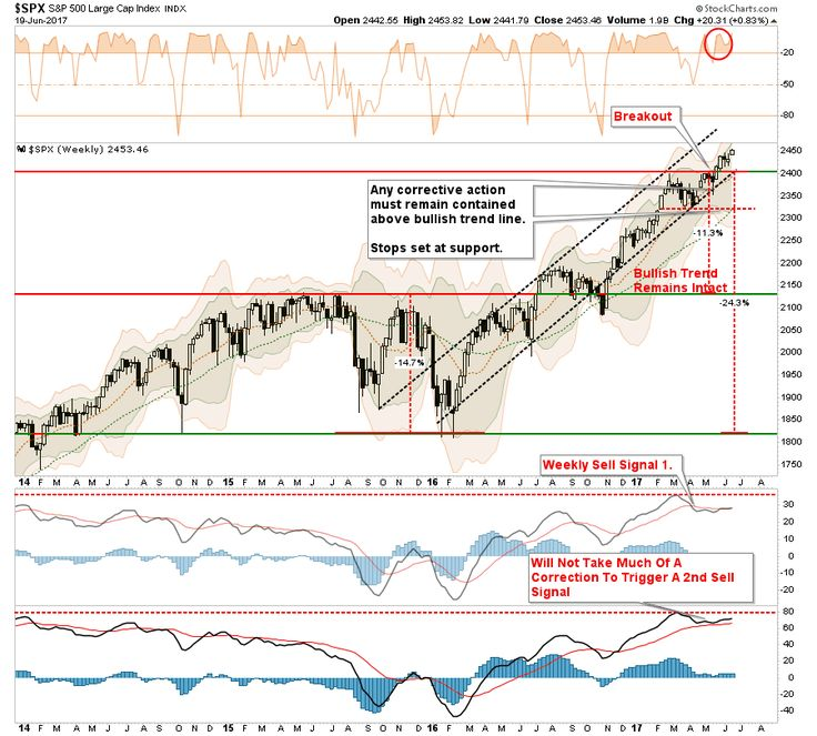 """On Monday, the markets broke out, again, to all-time highs. This is not surprising and something that I noted over the weekend. To wit: """"Stepping back from"""