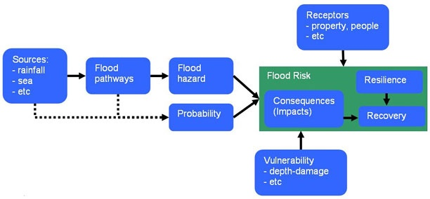 As 20 melhores ideias de Flood risk assessment no Pinterest - manual handling risk assessment