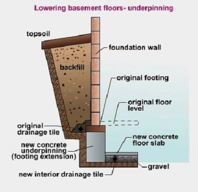 17 best images about basement benched foundation on for Basement foundations construction