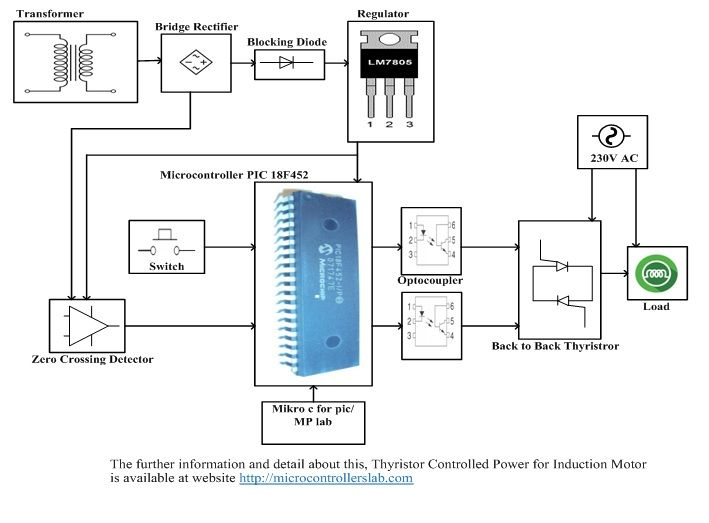 Thyristor Controlled Power For Single Phase Induction