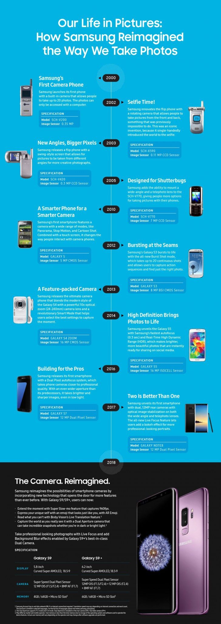 Samsung offers a timeline of all its camera innovations in mobile phones Today Samsung released a timeline offering a view of the past 18 years and the progress that it has made with its camera phones. Check the infographic at the very bottom of this post. The South Korean phone makers first camera phone was released back in the year 2000 (SCH-V200) and allowed you to store up to 20 photos and you needed a computer to actually see the 0.11 MP photos. A couple of years later Samsung released…