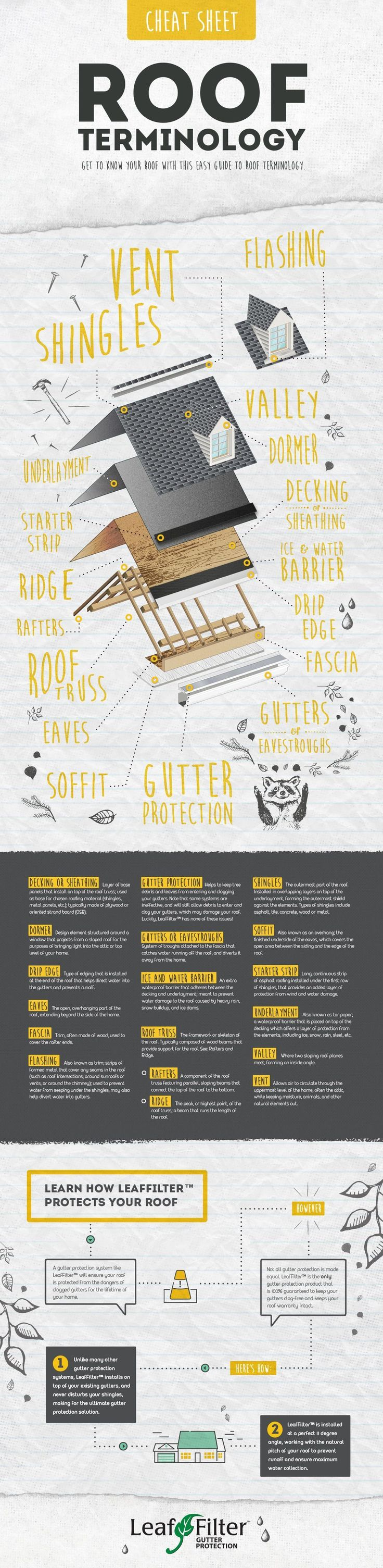 Roof Terminology Cheat Sheet infographic | LeafFilter North, LLC #woodworkinginfographic