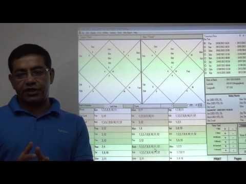 Results of Rahu Dasa (Hindi) - Umang Taneja (Nadi Astrology