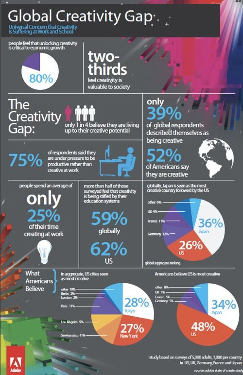 Adobe Study Reveals Japan As The Most Creative CountryThe Gap, Global Creative, Reveal Japan, America, Creative Country, Kill Creative, Study Reveal, Creative Gap, Creative Japan