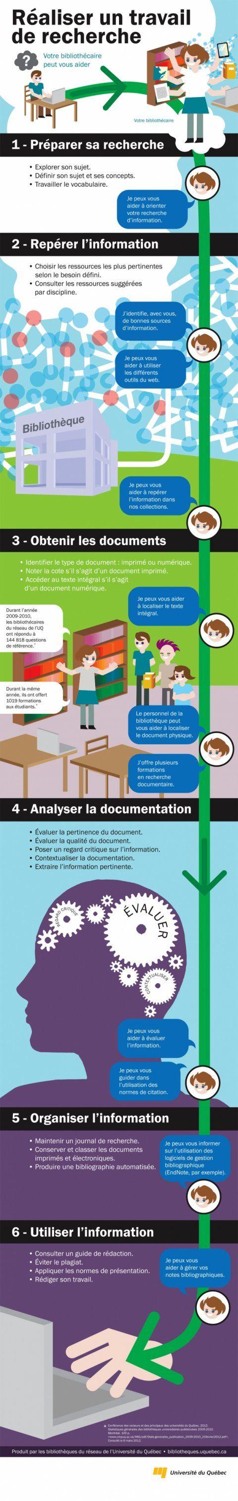 Rechercher une information en bibliothèque et sur Internet: méthodologie (infographie)