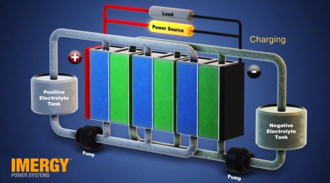 A new vanadium flow battery from Imergy Power Systems is designed to augment industrial scale power networks and possibly pair with renewable energy solutions. Haven't heard of a flow battery? We've got you covered.