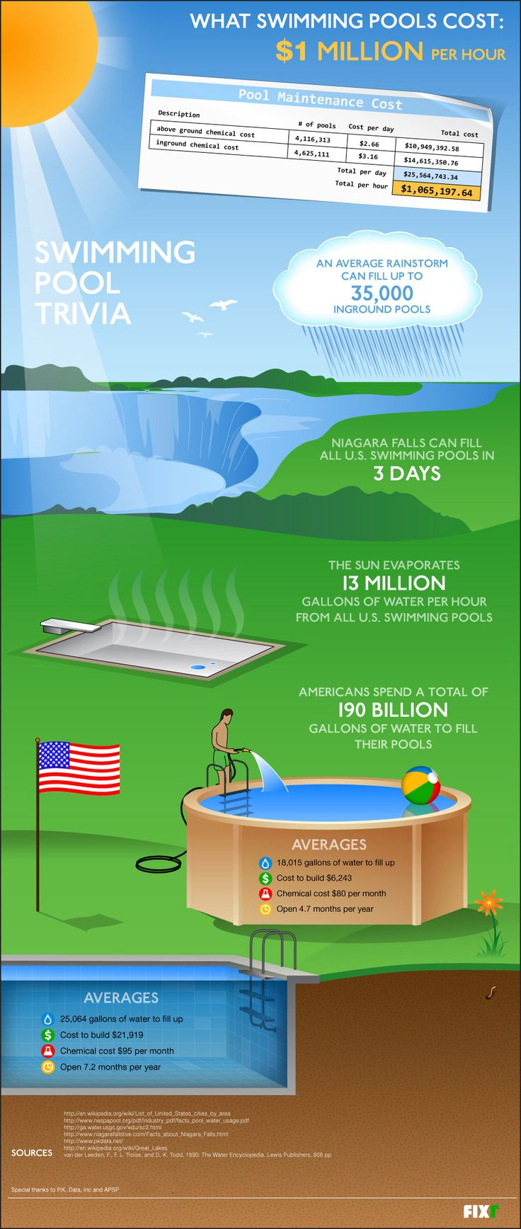 This infographic provides information for swimming pools such as the cost and maintenance requirements. It illustrates how expenses swimming pools are