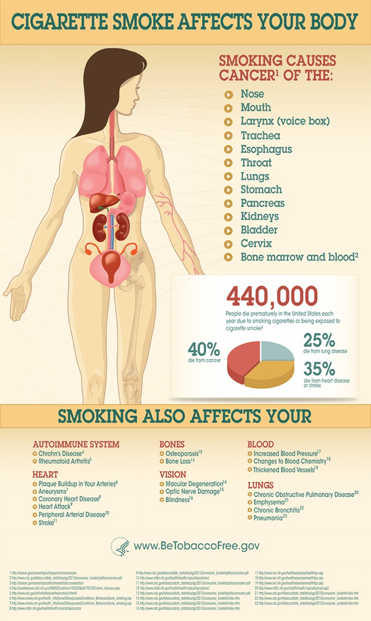 17 Best images about Tobacco Infographics on Pinterest ...