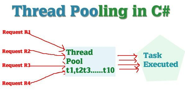 C# Program to Create a Thread Pool