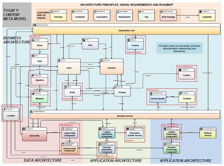 24 best enterprise architecture images on pinterest for Orbus templates