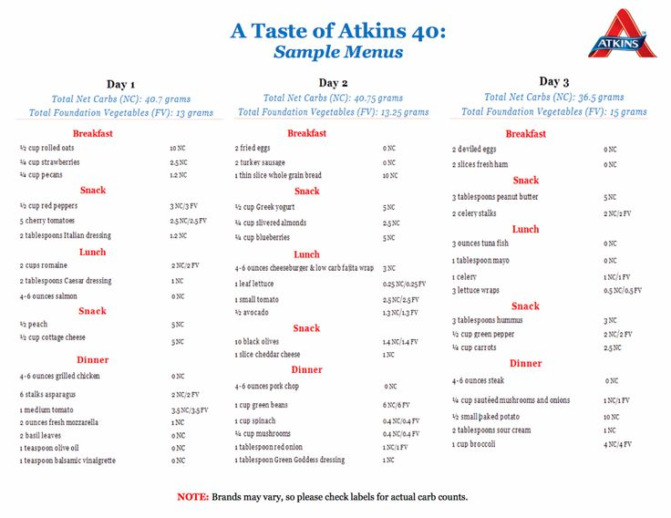 1000+ ideas about Atkins 40 on Pinterest | Atkins diet, Atkins meal plan and Blood sugar chart