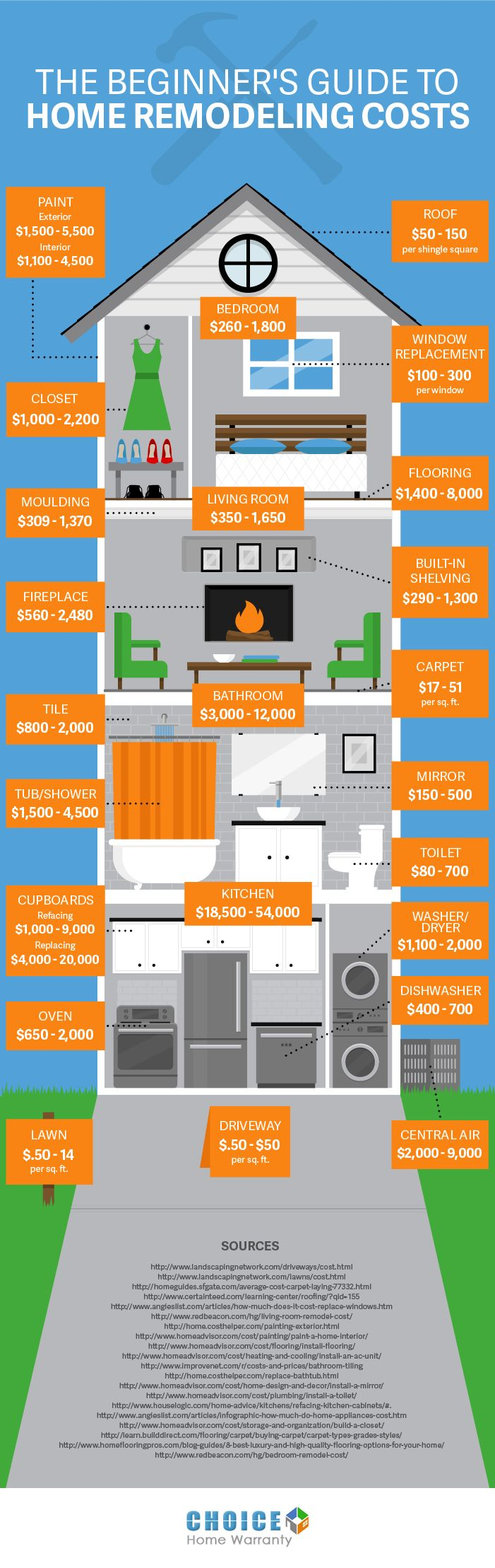 A Beginner's Guide to Home Remodeling Costs - Here's a great infograph that show the variety and cost of home improvements that can add value to your home. Great article from luke1428.com by Brian Fourman