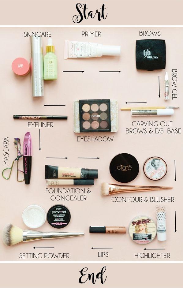 Wie wir Make-up auftragen und in welcher Reihenfolge mich seltsam interessiert. Du siehst, wenn ich d