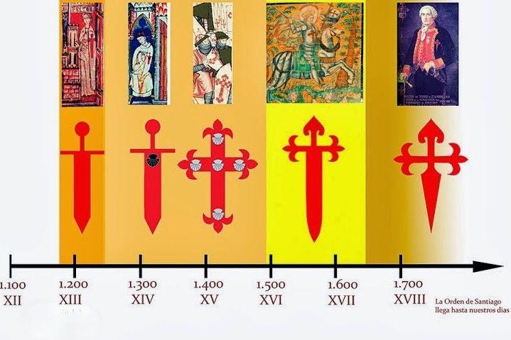Evolución de la cruz de los Caballeros de la Espada hasta los Caballeros de Santiago.