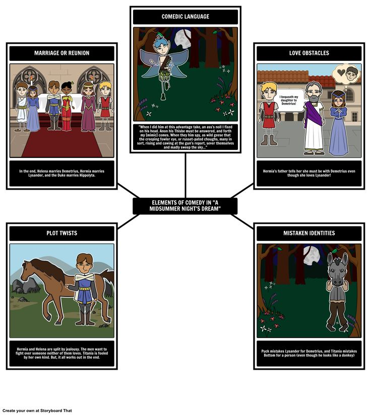 What Shakespearean Genre does A Midsummer Night's Dream follow under? With this activity, your students will be able to identify the elements of a comedy with our new Spider Map layout.