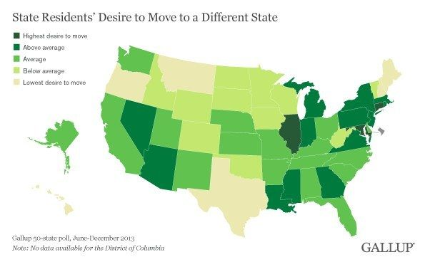 About half the population of both Illinois and Connecticut wish they lived somewhere else, according to a recent Gallup poll. | Here's A Big Map That Shows You How Badly Everyone Around You Wants To Move To Another State