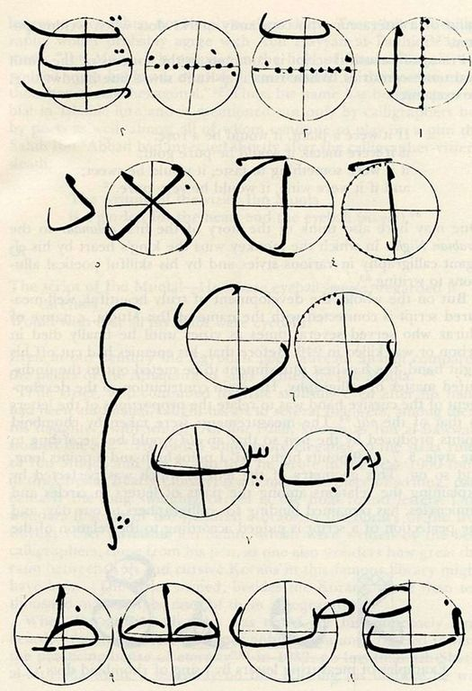 The measurements of Arabic letters according to Ibn ar-Rawandi, Rahat as-sudur