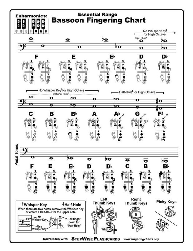 34 best Music images on Pinterest Flute, Flutes and Sheet music - clarinet fingering chart