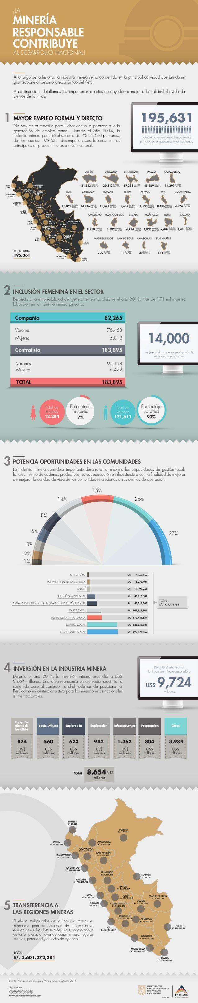 Infographic: La industria minera contribuye al desarrollo del Perú