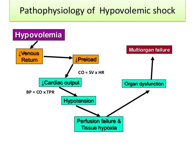 shock-hypovolemic-septic-and-neurogenic-4-638