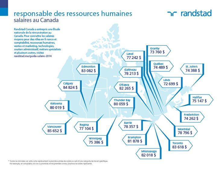 #Salaires #2014 Rémunération #Canada #Emploi Métier Responsable des Ressources Humaines. Découvrez d'autres salaires sur: http://content.randstad.ca/guide-salaire-2014