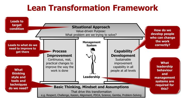 Introduction to the Lean Transformation Framework - 1 Day 19th October 2016