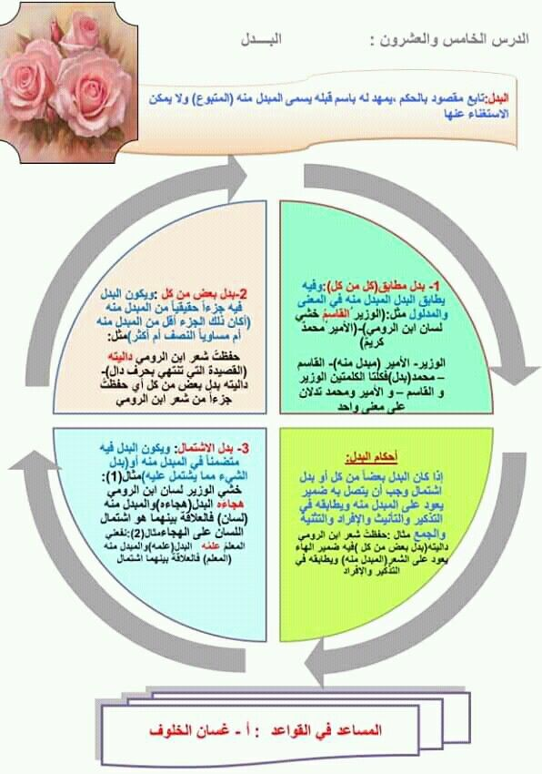 Pin By سنا الحمداني On النحو Pie Chart Chart Education
