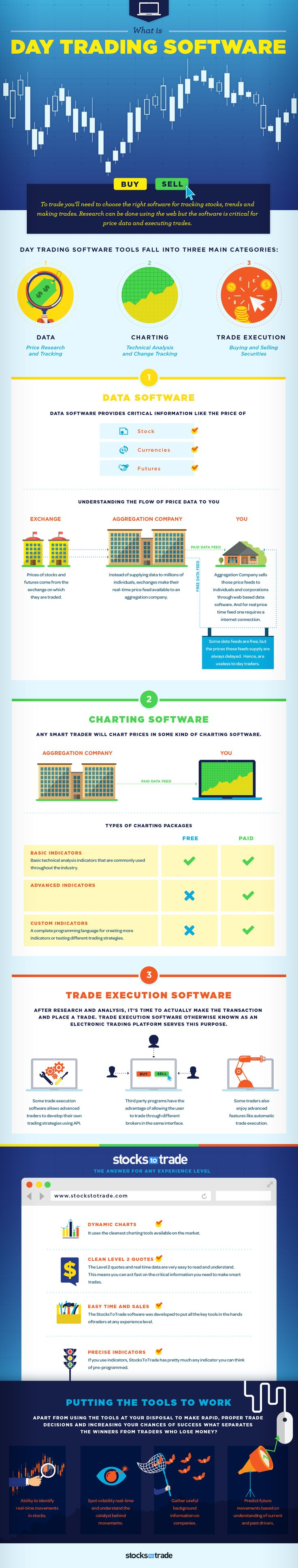 What Is Day Trading Software {INFOGRAPHIC} - StocksToTrade.com