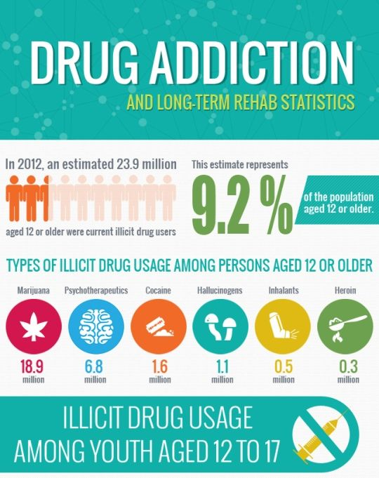 learning insights about drug addiction awareness Education about drug and alcohol addiction can go a long way both with learning about the why as well as learning about how to better handle the situation no matter what happens, do not become an enabler.