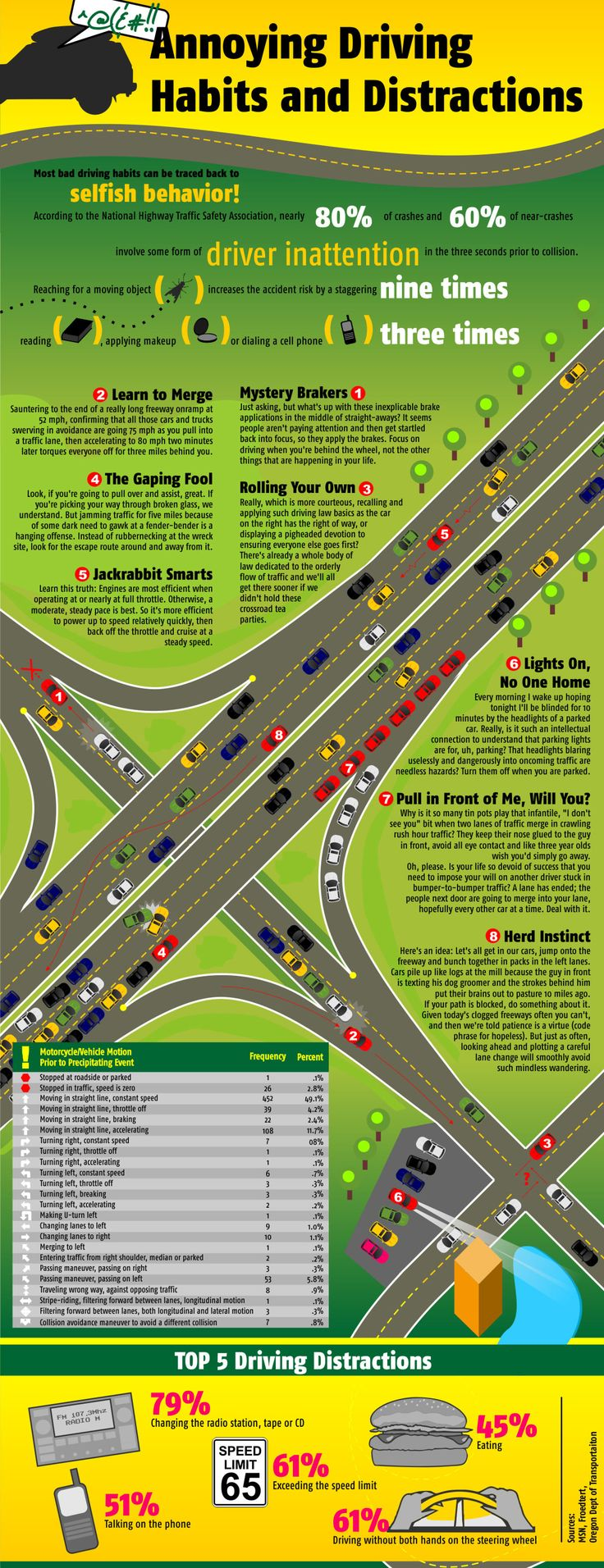 Annoying driving habits and distractions most bad driving
