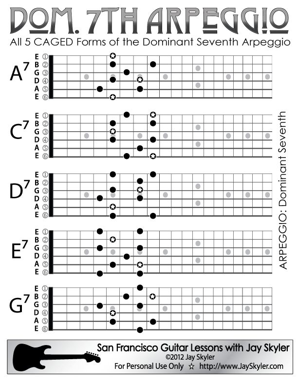 All five CAGED forms of the Dominant Seventh Arpeggio. They are shown here built on the notes in A pentatonic minor. Chord and Arpeggio Symbol Chart.