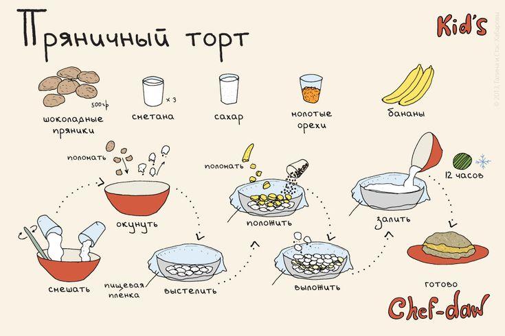Пряничный торт (это блюдо может приготовить ваш ребенок)