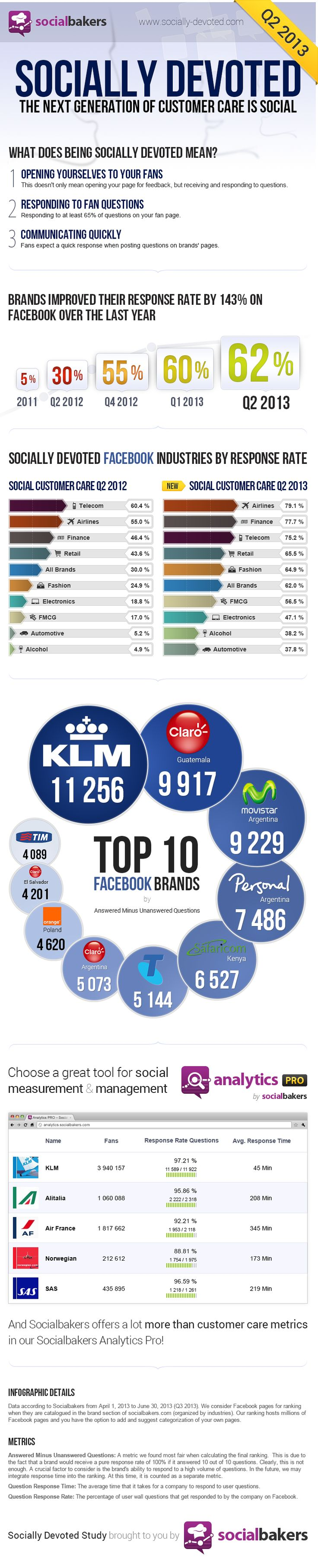 Socially Devoted Q2 2013 Infographics -- awesome data! Brands are getting better at responding faster on social sites.