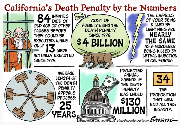an argument that the death penalty is more expensive than life imprisonment No-one knows whether the death penalty deters more than life  this is not an argument in favour of capital punishment,  even to life imprisonment.