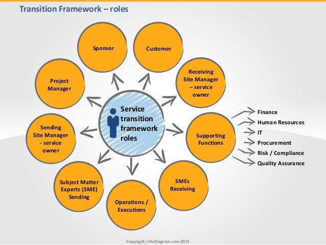 BPO Transition Framework – roles. More https://www.infodiagram.com/diagrams/bpo_transition_framework_toolbox_ppt.html
