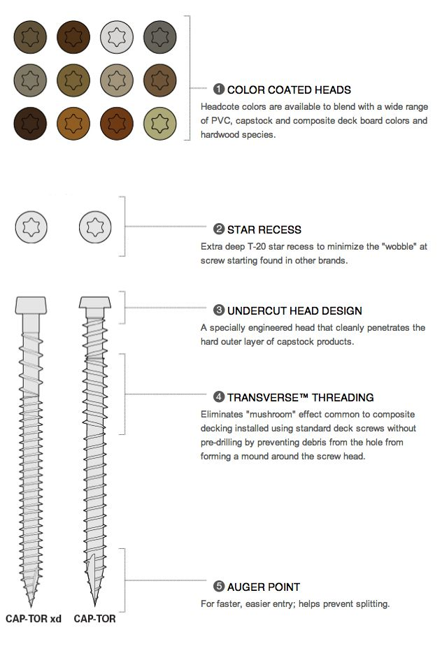 Trex Decking Screws provide a self-gapping easy to use system for increased durability and easier installation.