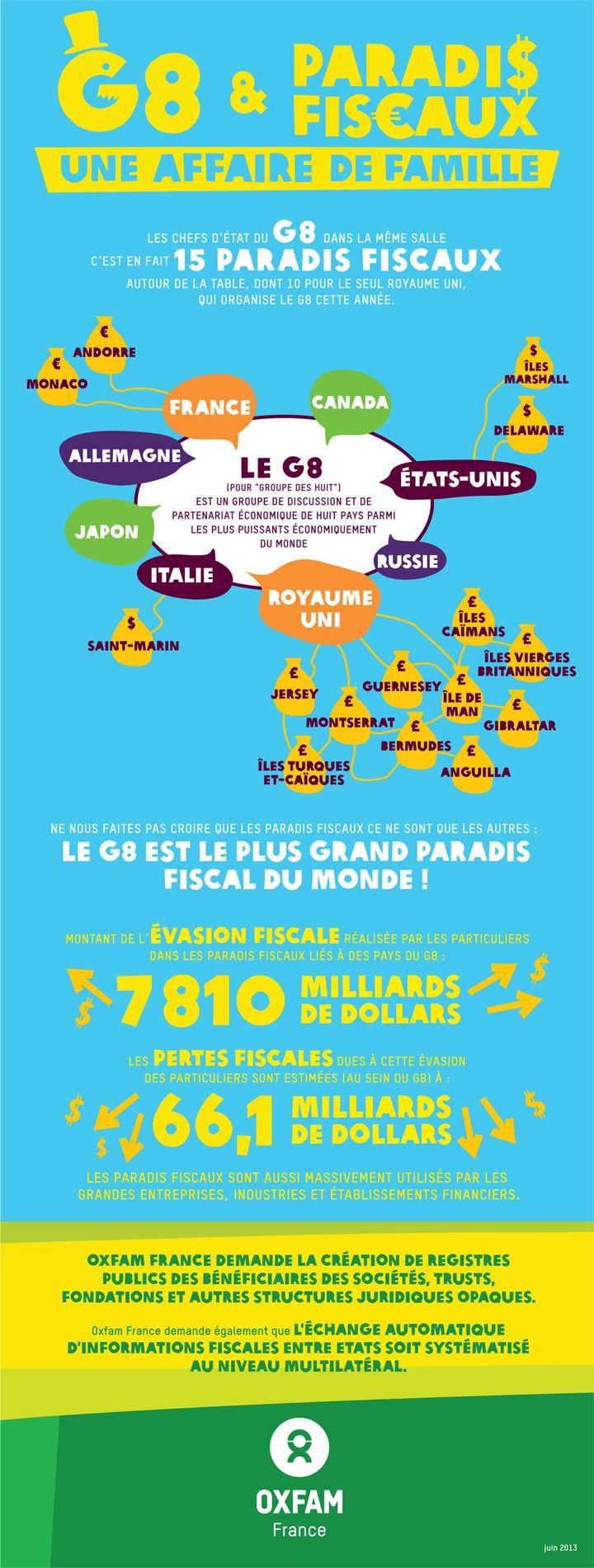 Entre le G8 et les paradis fiscaux, c'est une histoire de famille : 8 membres du G8, 15 paradis fiscaux. Les ressources qui échappent à l'impôt privent des Etats et citoyens de ressources indispensables au développement. Les membres du G8 doivent donc fermer les paradis fiscaux et montrer ainsi l'exemple.