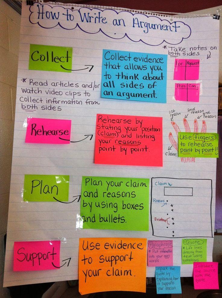 Argument Essay Anchor Chart 5th Grade Argumentative
