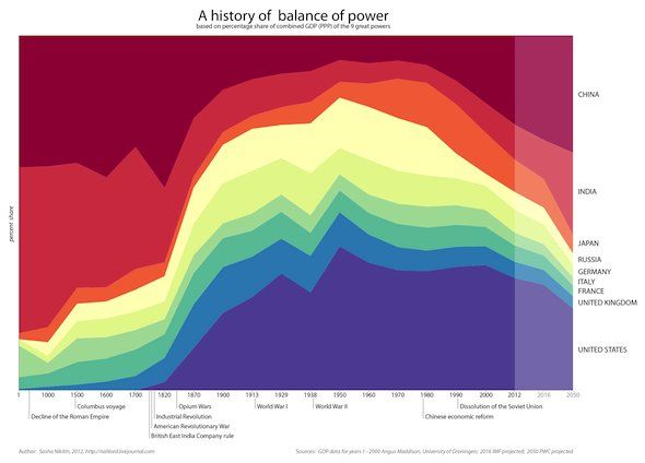 AMERICA: By 2050, China will enjoy greater purchasing power parity than the U.S. (Chart title: History of the balance of power)